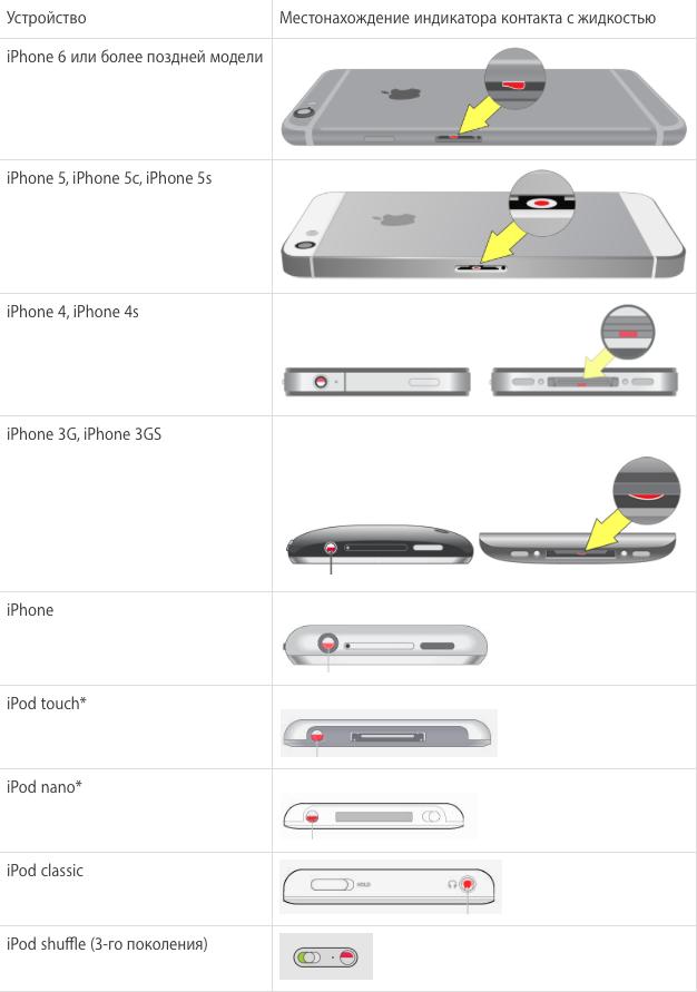 Как проверить не намокал ли iPhone