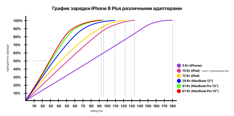 Как быстро заряжать iPhone 8 Plus